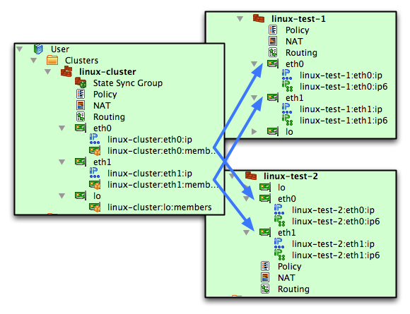 Chapter 8  Cluster configuration